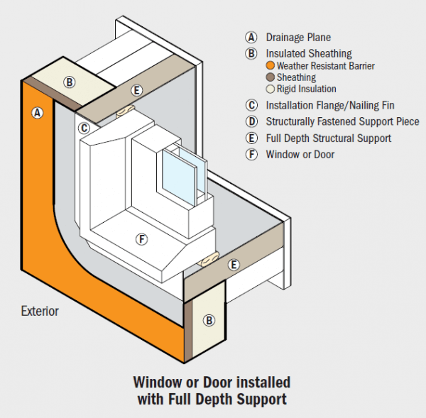 Koontz Roofing and Exteriors - Replacement Windows - Anderson Insulated Windows